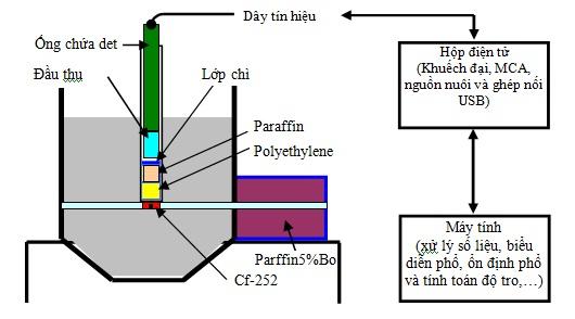 Thiết bị phân tích độ tro than bằng kỹ thuật PGNAA