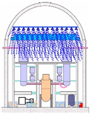 Hệ làm lạnh vùng hoạt khẩn cấp trong lò phản ứng