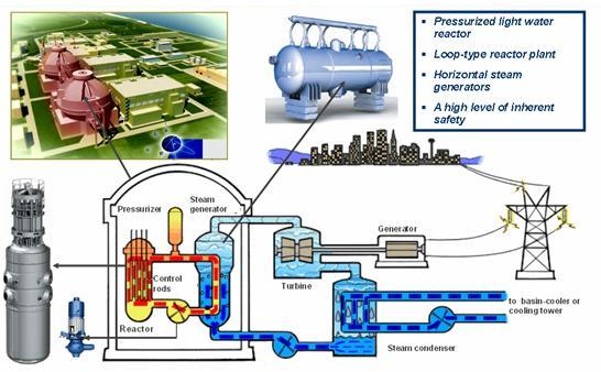Lò phản ứng VVER-1000: Thiết kế đơn giản, an toàn và đổi mới công nghệ