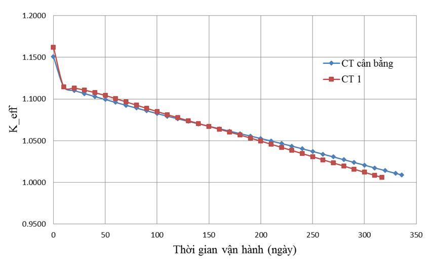 Kết quả thực hiện nhiệm vụ nghiên cứu khoa học và công nghệ cấp Bộ năm 2014-2015 do ThS Trần Việt Phú làm chủ nhiệm