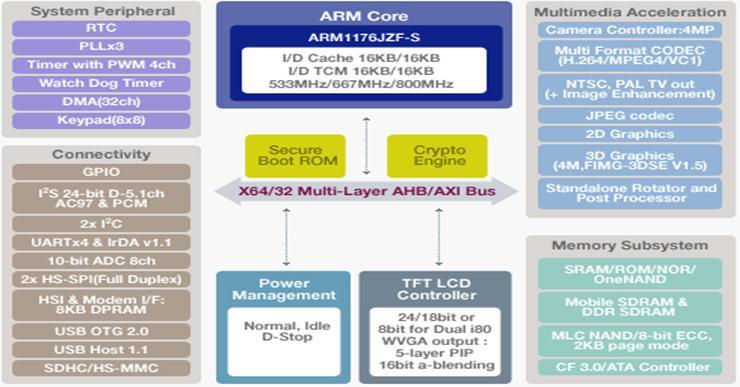 Ứng dụng vi xử lý ARM chế tạo thiết bị quan trắc và cảnh báo  phóng xạ môi trường