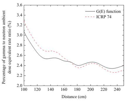 Xác định thành phần đóng góp của gamma trong trường chuẩn liều nơtron của nguồn 241Am-Be