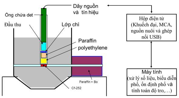 Thiết bị phân tích nhanh độ tro than bằng kỹ thuật PGNAA với nguồn phát nơtron