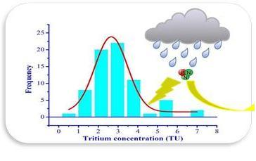 Quan trắc Trititum (3H) trong nước mưa giai đoạn 2011 - 2016