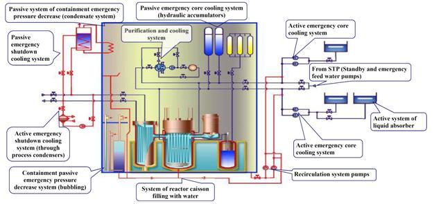 Một số thông tin an toàn hạt nhân và bức xạ của nhà máy điện hạt nhân nổi Akademik Lomonosov